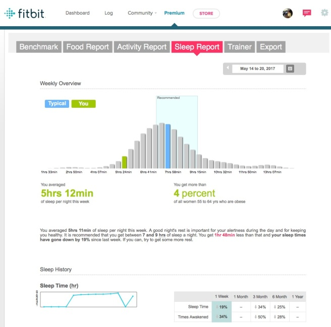 Fitbit Premium Sleep Report