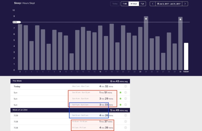 Sleep Pattern ending 31JUL17
