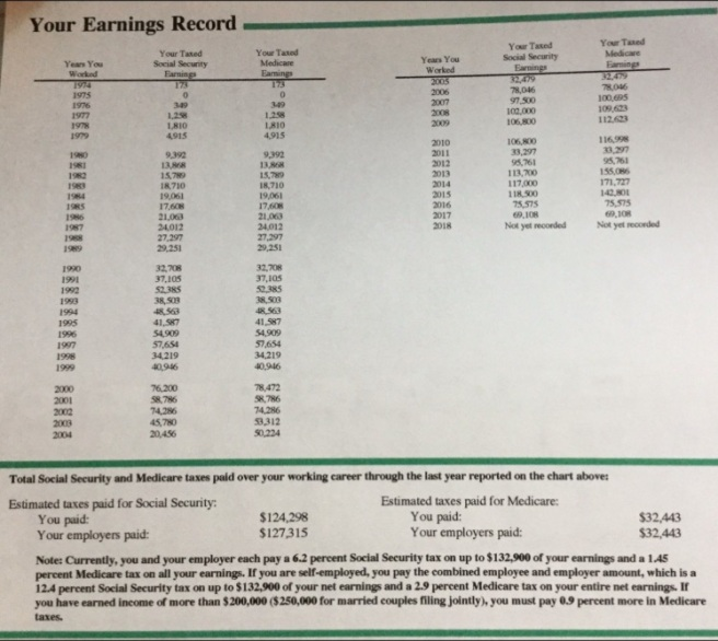 SSDI Earnings Record life long
